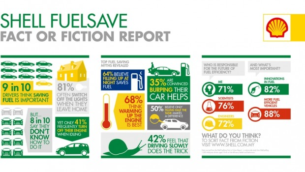 Shell-FuelSave-Fact-or-Fiction-Report-Infographic-620x350