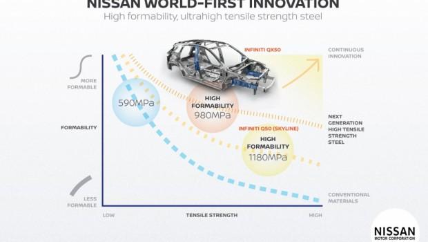 Nissan-Steel-1-620x350