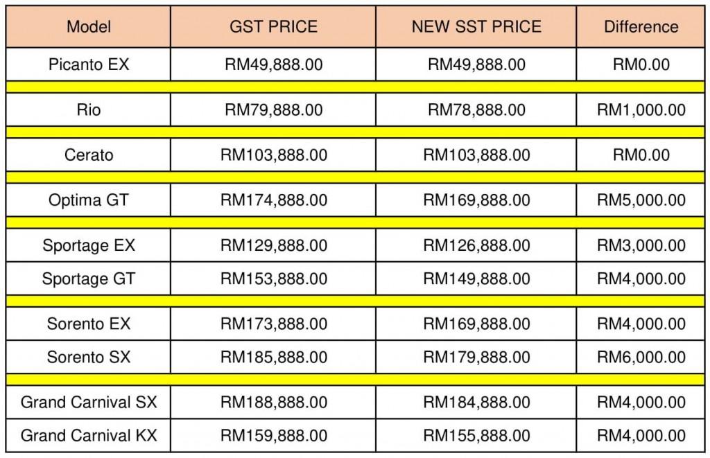 New Price list SST KIA-converted-1
