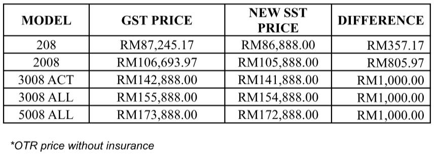 Peugeot sst price