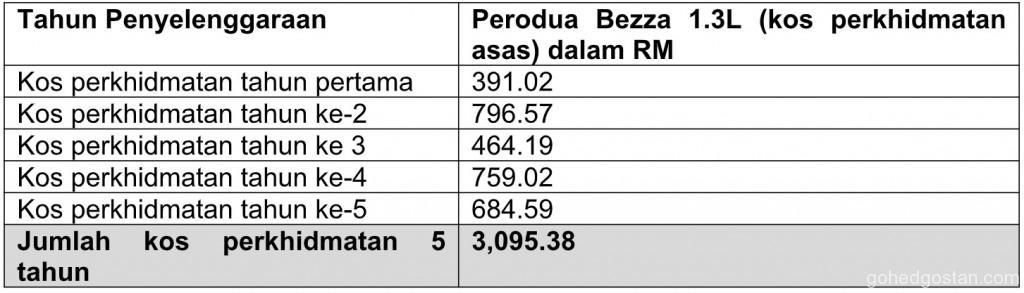 Perodua Bezza service cost