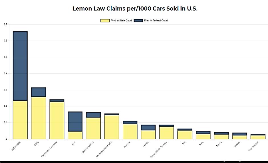 lemon Law 3