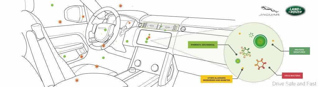 JLR-Panasonic-Nanoe-Tech-illustration-cockpit-2-2.0-
