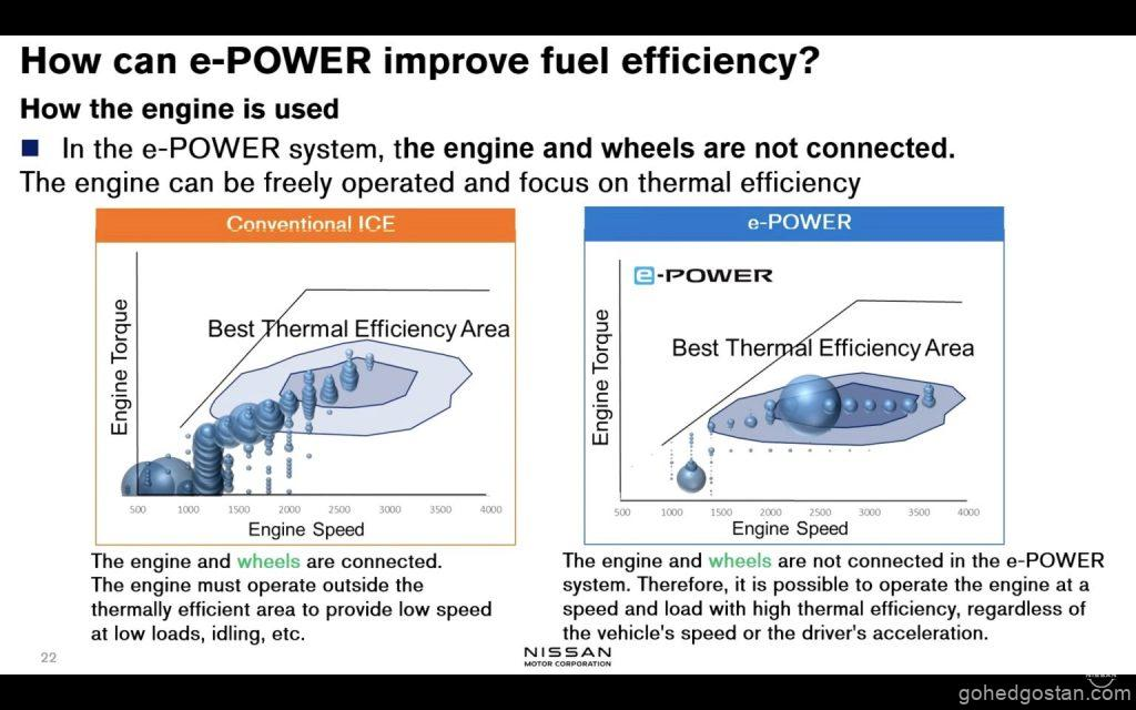 Nissan-e-POWERs-ICE-chart-2-4.0